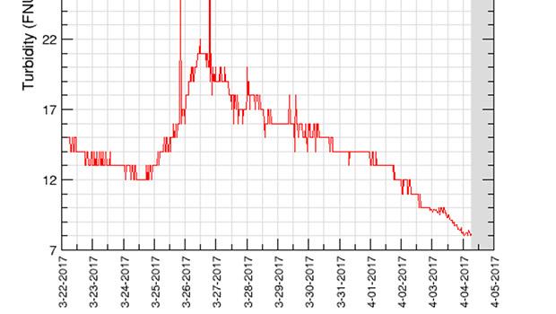 Graph of Willamette River Turbidity