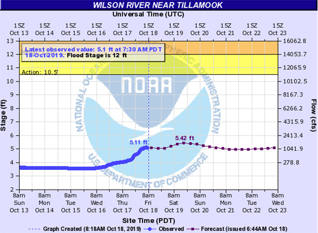 river level graph for the wilson river